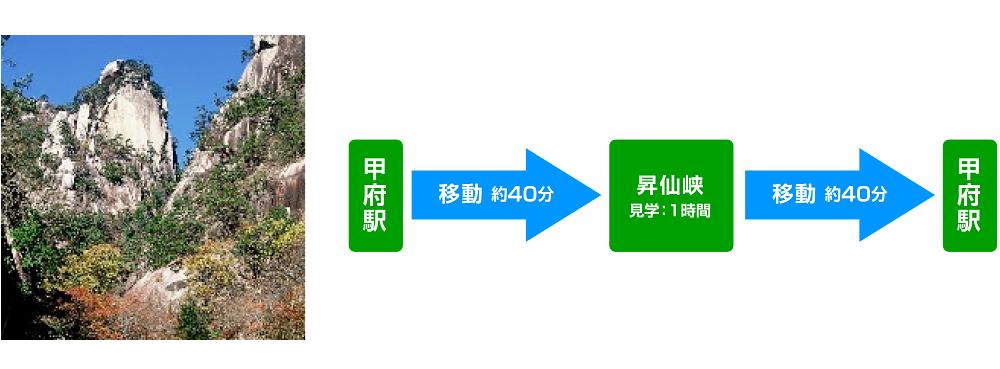 昇仙峡コース