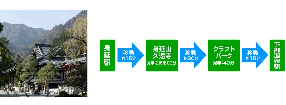 「身延山参拝と富士川クラフトパークコース」